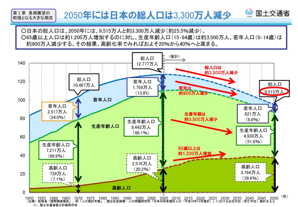 日本の人口統計推移